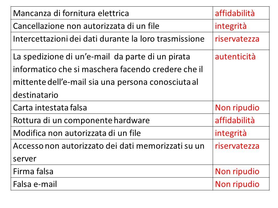 Mancanza di fornitura elettricaaffidabilità Cancellazione non autorizzata di un fileintegrità Intercettazioni dei dati durante la loro trasmissioneris