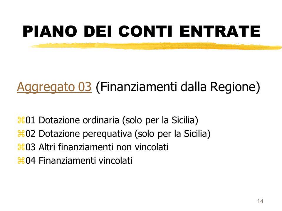 14 PIANO DEI CONTI ENTRATE Aggregato 03Aggregato 03 (Finanziamenti dalla Regione) z01 Dotazione ordinaria (solo per la Sicilia) z02 Dotazione perequat