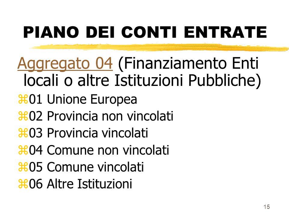 15 PIANO DEI CONTI ENTRATE Aggregato 04Aggregato 04 (Finanziamento Enti locali o altre Istituzioni Pubbliche) z01 Unione Europea z02 Provincia non vin