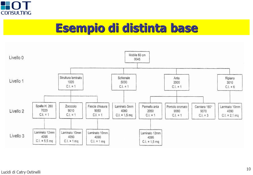 Lucidi di Catry Ostinelli 10 Esempio di distinta base