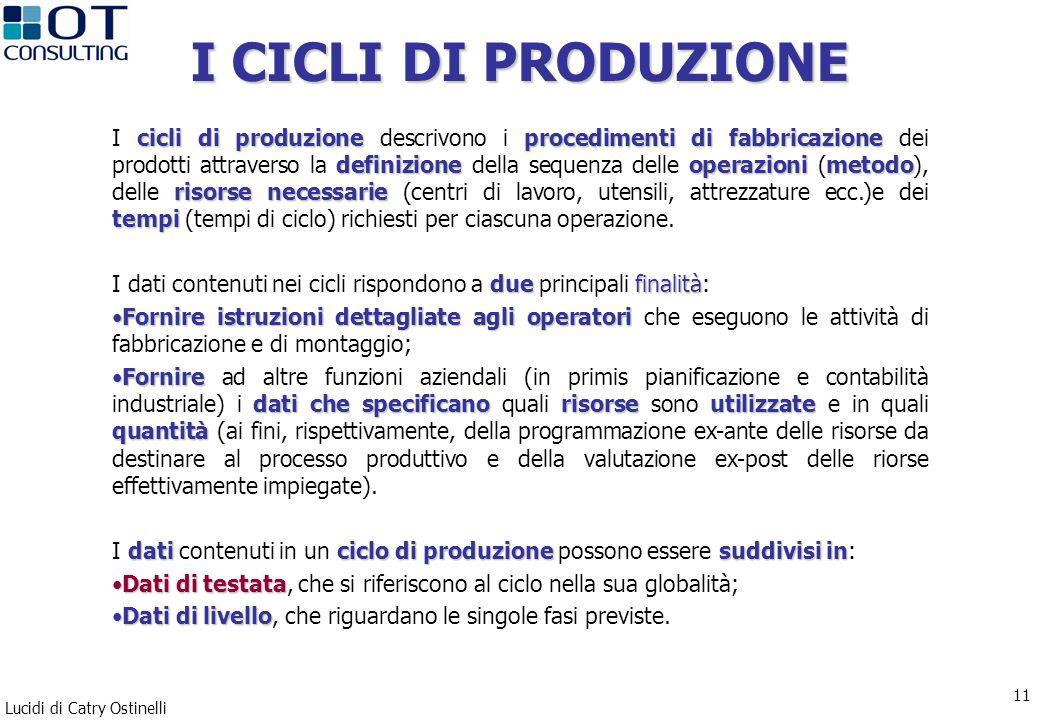 Lucidi di Catry Ostinelli 11 I CICLI DI PRODUZIONE cicli di produzioneprocedimenti di fabbricazione definizioneoperazionimetodo risorse necessarie tem