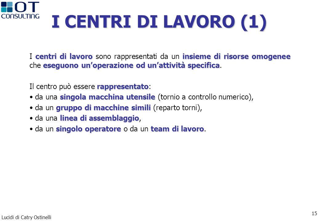 Lucidi di Catry Ostinelli 15 I CENTRI DI LAVORO (1) centri di lavoroinsieme di risorse omogenee eseguono unoperazione od unattività specifica I centri