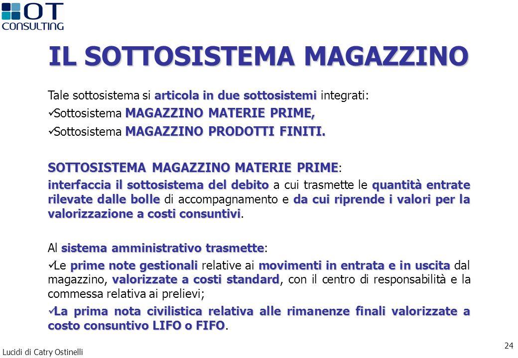 Lucidi di Catry Ostinelli 24 IL SOTTOSISTEMA MAGAZZINO articola in due sottosistemi Tale sottosistema si articola in due sottosistemi integrati: MAGAZZINO MATERIE PRIME, Sottosistema MAGAZZINO MATERIE PRIME, MAGAZZINO PRODOTTI FINITI.