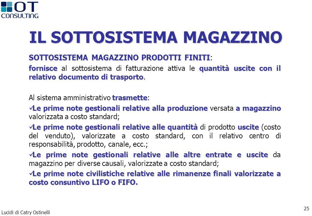 Lucidi di Catry Ostinelli 25 IL SOTTOSISTEMA MAGAZZINO SOTTOSISTEMA MAGAZZINO PRODOTTI FINITI SOTTOSISTEMA MAGAZZINO PRODOTTI FINITI: fornisce quantit