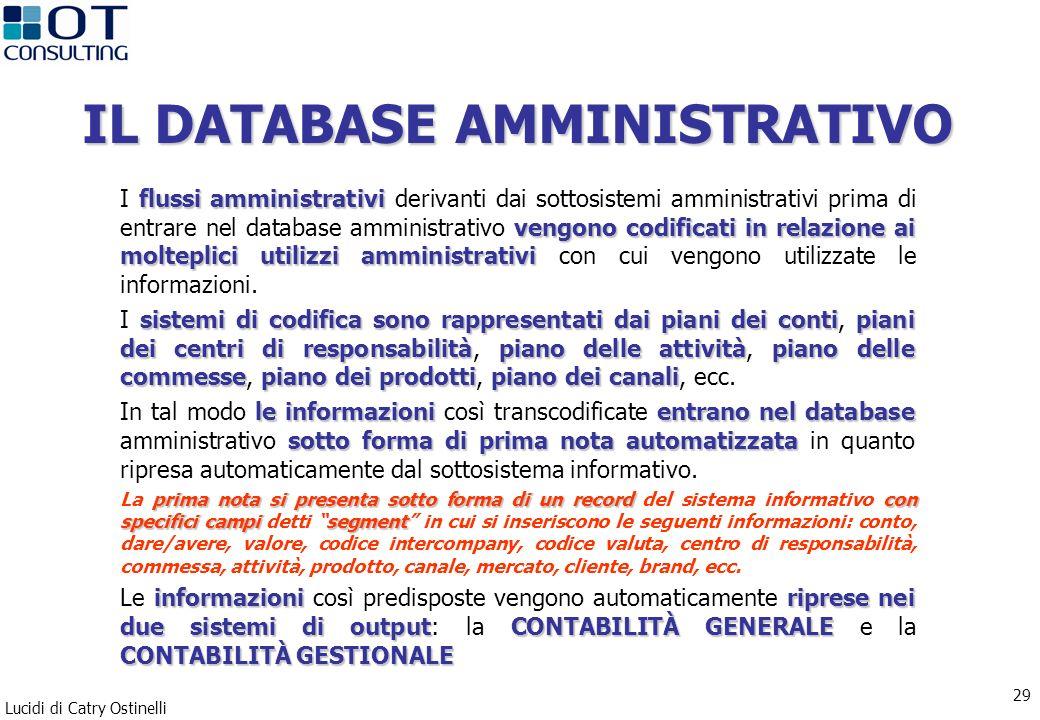 Lucidi di Catry Ostinelli 29 IL DATABASE AMMINISTRATIVO flussi amministrativi vengono codificati in relazione ai molteplici utilizzi amministrativi I