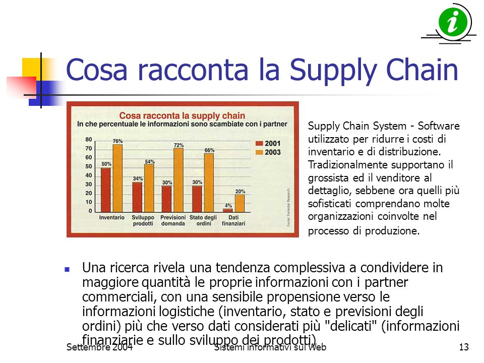 Settembre 2004Sistemi informativi sul Web13 Cosa racconta la Supply Chain Una ricerca rivela una tendenza complessiva a condividere in maggiore quanti
