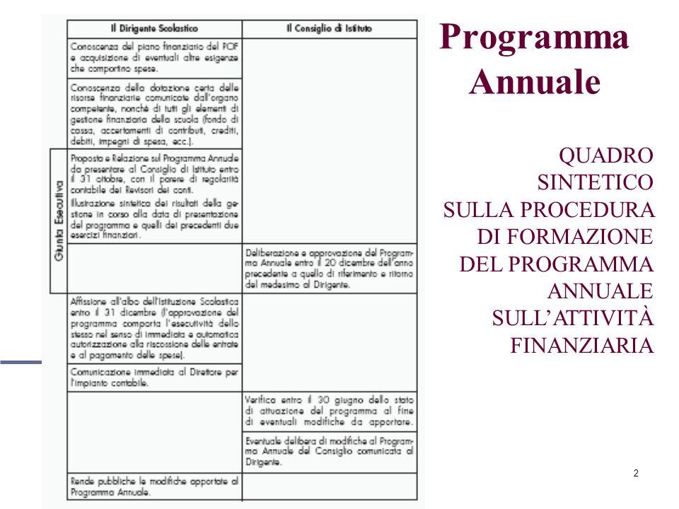2 Programma Annuale QUADRO SINTETICO SULLA PROCEDURA DI FORMAZIONE DEL PROGRAMMA ANNUALE SULLATTIVITÀ FINANZIARIA