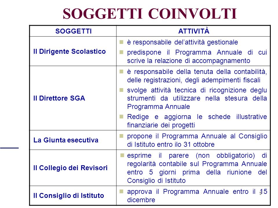 5 SOGGETTI COINVOLTI SOGGETTIATTIVITÀ Il Dirigente Scolastico è responsabile delattività gestionale predispone il Programma Annuale di cui scrive la r