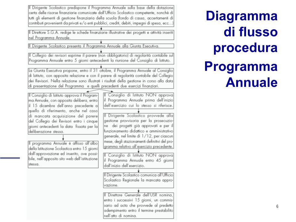 6 Diagramma di flusso procedura Programma Annuale