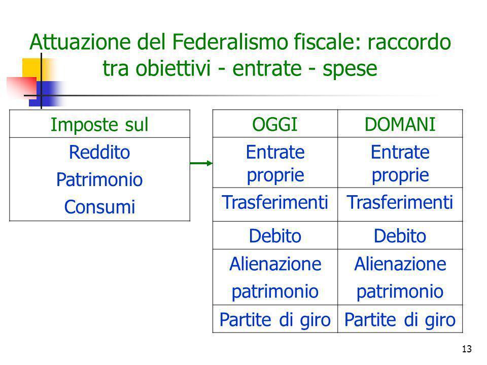 13 Attuazione del Federalismo fiscale: raccordo tra obiettivi - entrate - spese OGGIDOMANI Entrate proprie Trasferimenti Debito Alienazione patrimonio