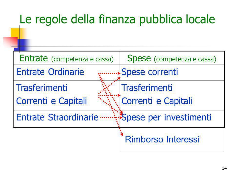 14 Le regole della finanza pubblica locale Entrate (competenza e cassa) Spese (competenza e cassa) Entrate OrdinarieSpese correnti Trasferimenti Corre