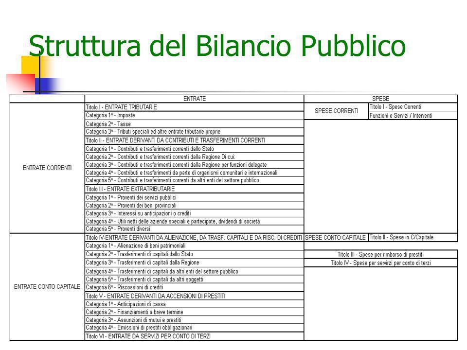 15 Struttura del Bilancio Pubblico
