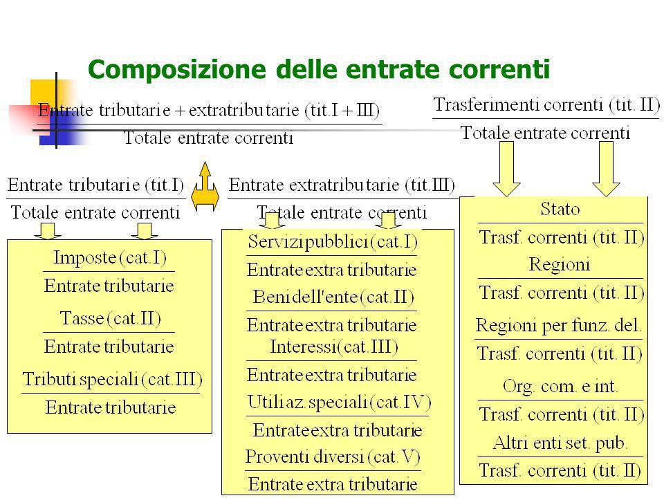 16 Composizione delle entrate correnti
