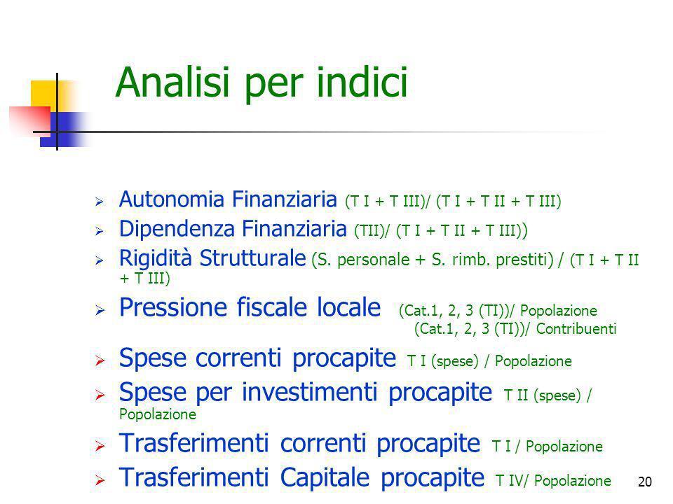 20 Analisi per indici Autonomia Finanziaria (T I + T III)/ (T I + T II + T III) Dipendenza Finanziaria (TII)/ (T I + T II + T III) ) Rigidità Struttur