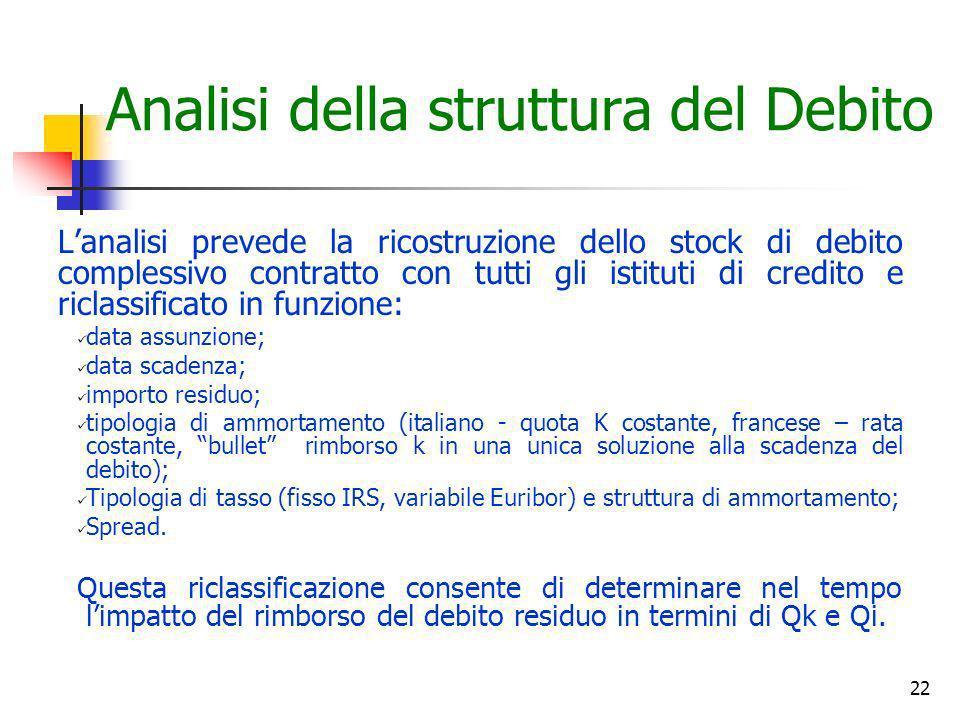 22 Analisi della struttura del Debito Lanalisi prevede la ricostruzione dello stock di debito complessivo contratto con tutti gli istituti di credito