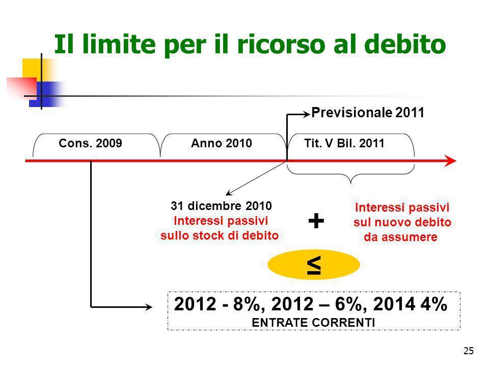 25 Il limite per il ricorso al debito 2012 - 8%, 2012 – 6%, 2014 4% ENTRATE CORRENTI Previsionale 2011 + 31 dicembre 2010 Interessi passivi sullo stoc