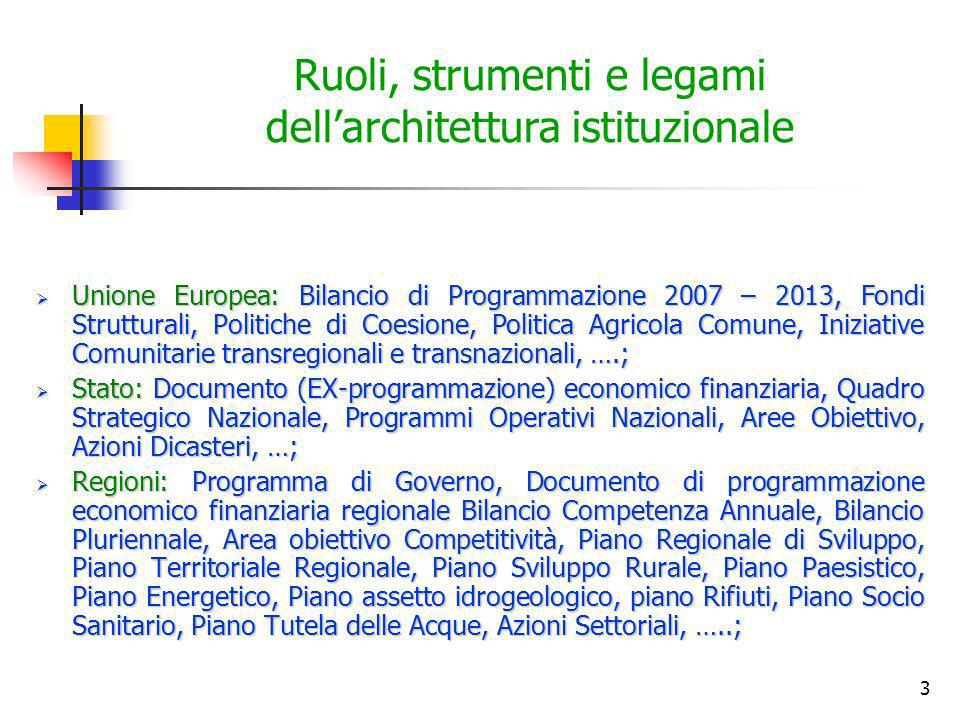 3 Ruoli, strumenti e legami dellarchitettura istituzionale Unione Europea: Bilancio di Programmazione 2007 – 2013, Fondi Strutturali, Politiche di Coe