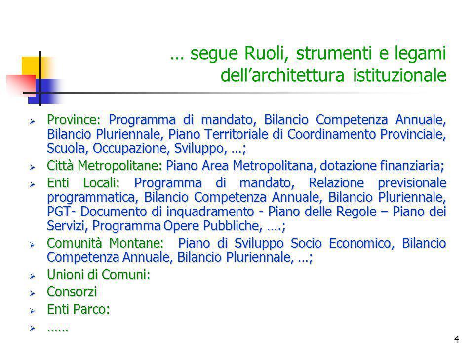 4 … segue Ruoli, strumenti e legami dellarchitettura istituzionale Province: Programma di mandato, Bilancio Competenza Annuale, Bilancio Pluriennale,