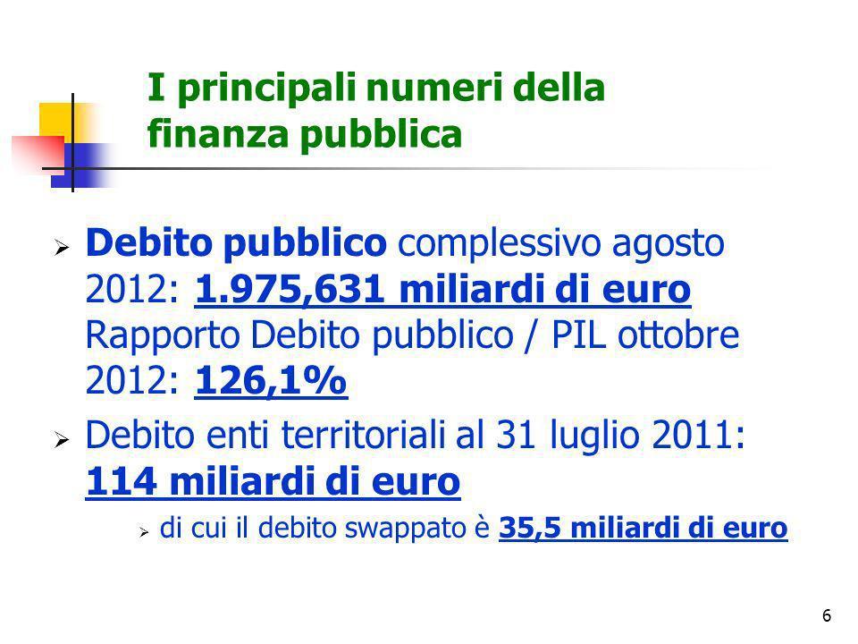 6 I principali numeri della finanza pubblica Debito pubblico complessivo agosto 2012: 1.975,631 miliardi di euro Rapporto Debito pubblico / PIL ottobr