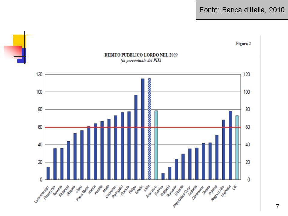 8 8 Il debito degli enti territoriali - trend (valori in mld.) RegioniProvinceComuniAltri entiTotale Dic.