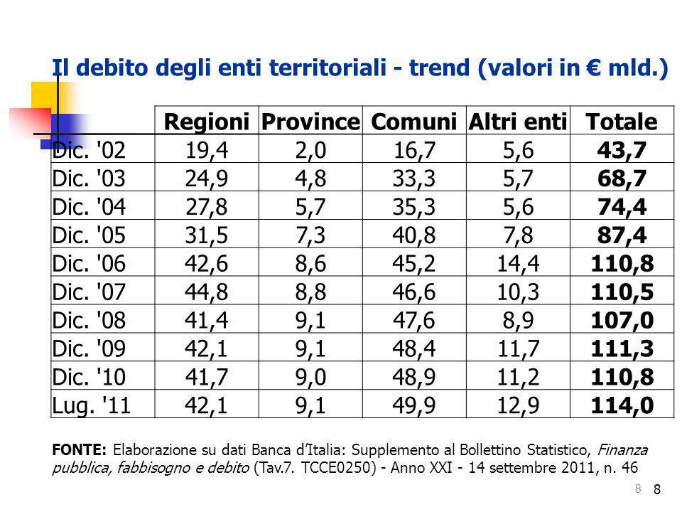 8 8 Il debito degli enti territoriali - trend (valori in mld.) RegioniProvinceComuniAltri entiTotale Dic. '0219,42,016,75,643,7 Dic. '0324,94,833,35,7