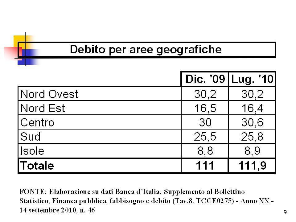 20 Analisi per indici Autonomia Finanziaria (T I + T III)/ (T I + T II + T III) Dipendenza Finanziaria (TII)/ (T I + T II + T III) ) Rigidità Strutturale (S.