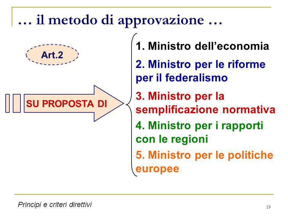 19 … il metodo di approvazione … SU PROPOSTA DI 1. Ministro delleconomia 2. Ministro per le riforme per il federalismo 3. Ministro per la semplificazi