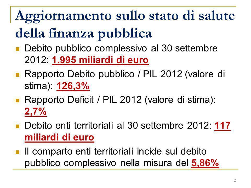 Aggiornamento sullo stato di salute della finanza pubblica Debito pubblico complessivo al 30 settembre 2012: 1.995 miliardi di euro Rapporto Debito pu