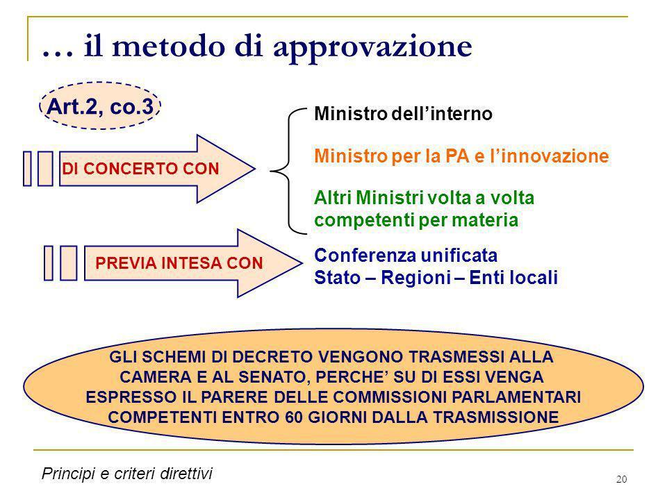 20 … il metodo di approvazione DI CONCERTO CON Ministro dellinterno Altri Ministri volta a volta competenti per materia PREVIA INTESA CON Conferenza u