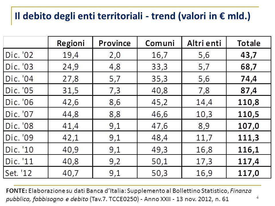 4 FONTE: Elaborazione su dati Banca dItalia: Supplemento al Bollettino Statistico, Finanza pubblica, fabbisogno e debito (Tav.7. TCCE0250) - Anno XXII