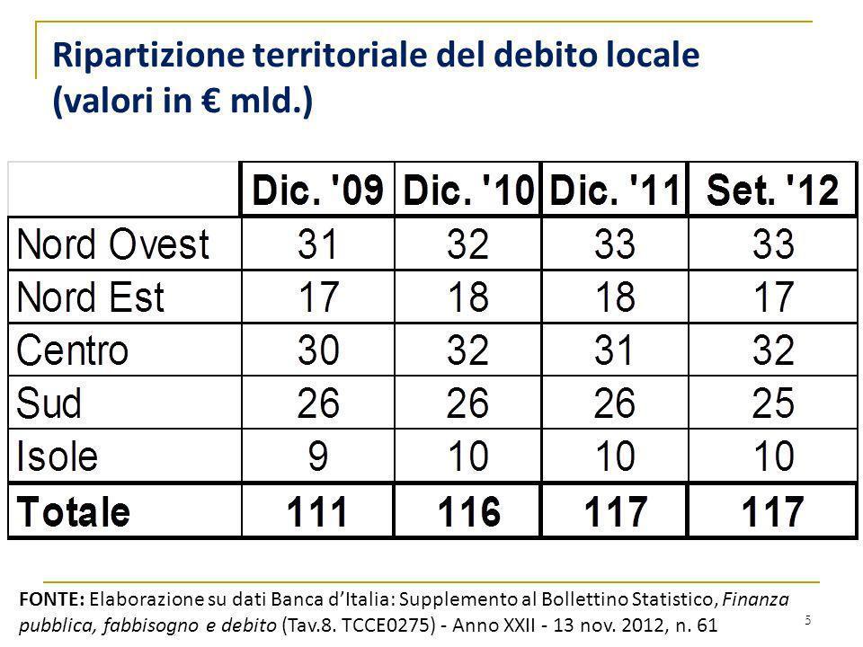 Ripartizione territoriale del debito locale (valori in mld.) 5 FONTE: Elaborazione su dati Banca dItalia: Supplemento al Bollettino Statistico, Finanz