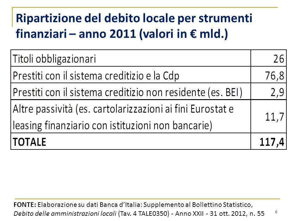 6 FONTE: Elaborazione su dati Banca dItalia: Supplemento al Bollettino Statistico, Debito delle amministrazioni locali (Tav. 4 TALE0350) - Anno XXII -