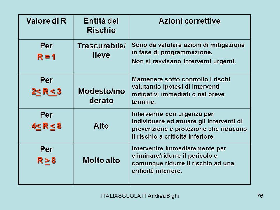 ITALIASCUOLA.IT Andrea Bighi76 Valore di R Entità del Rischio Azioni correttive Per R = 1 Trascurabile/ lieve Sono da valutare azioni di mitigazione i