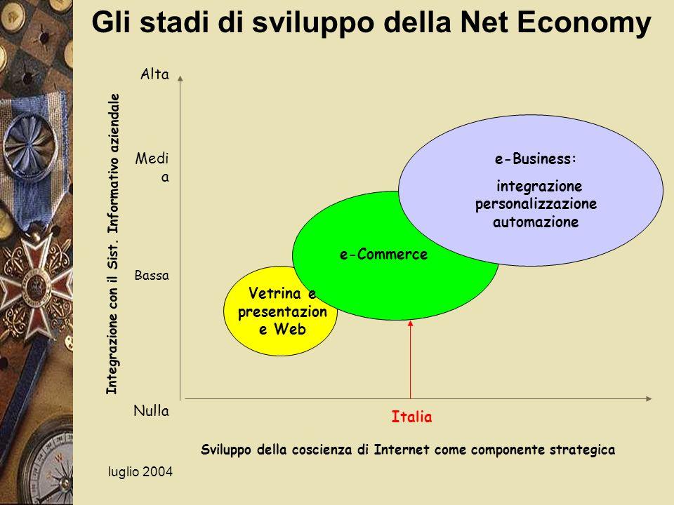 luglio 2004 Sviluppo della coscienza di Internet come componente strategica Vetrina e presentazion e Web e-Commerce e-Business: integrazione personali