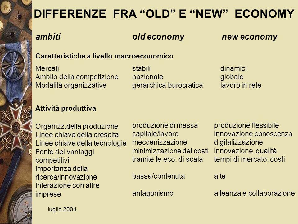 luglio 2004 ambiti Caratteristiche a livello macroeconomico Attività produttiva old economynew economy Mercati Ambito della competizione Modalità orga
