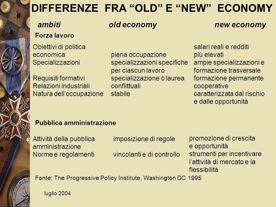 luglio 2004 Obiettivi di politica economica Specializzazioni Requisiti formativi Relazioni industriali Natura delloccupazione Fonte: The Progressive P