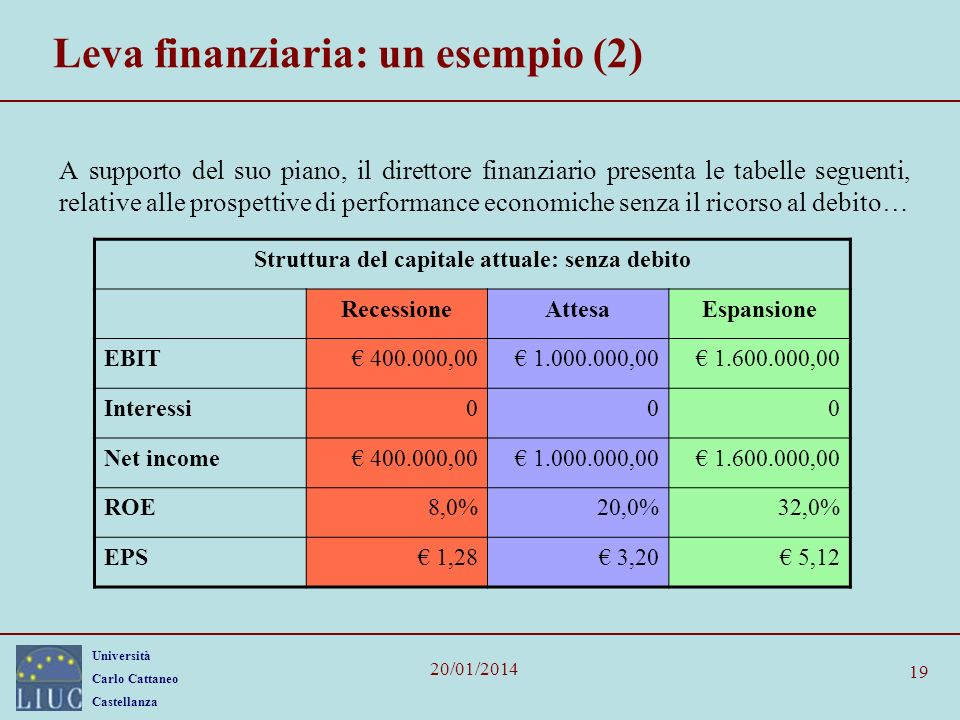 Università Carlo Cattaneo Castellanza 20/01/2014 19 Leva finanziaria: un esempio (2) A supporto del suo piano, il direttore finanziario presenta le ta