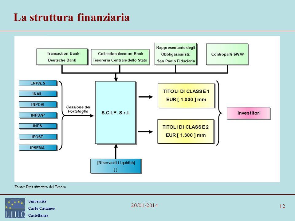 Università Carlo Cattaneo Castellanza 20/01/2014 12 La struttura finanziaria Fonte: Dipartimento del Tesoro