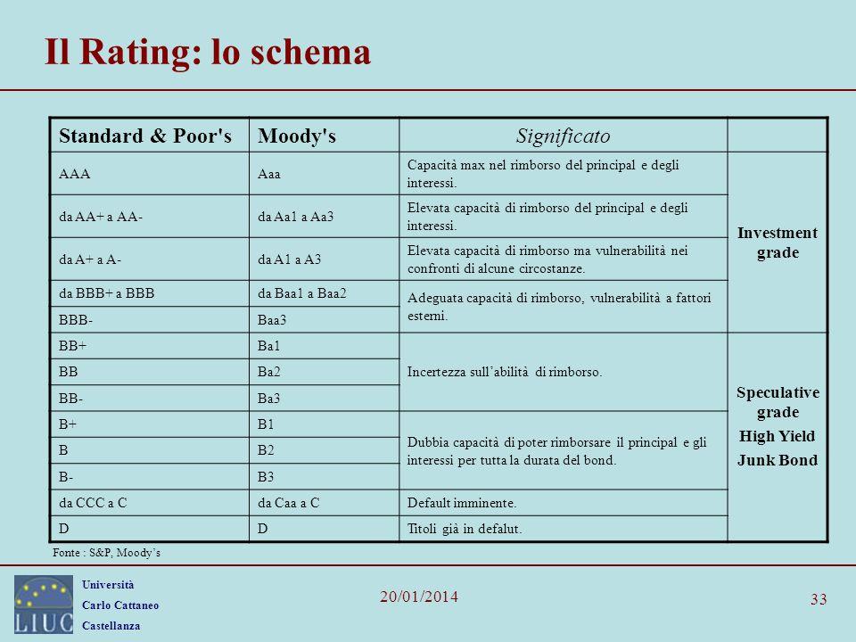 Università Carlo Cattaneo Castellanza 20/01/2014 33 Il Rating: lo schema Standard & Poor sMoody sSignificato AAAAaa Capacità max nel rimborso del principal e degli interessi.