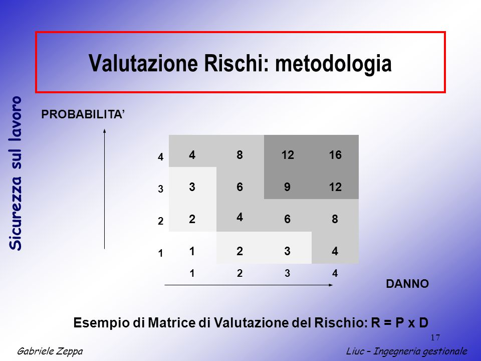 Gabriele ZeppaLiuc – Ingegneria gestionale Sicurezza sul lavoro 17 4 812 3 369 2 2 4 6 1 1234 DANNO Esempio di Matrice di Valutazione del Rischio: R = P x D 416 8 1234 PROBABILITA Valutazione Rischi: metodologia