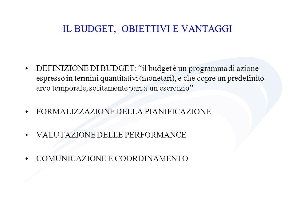 IL BUDGET, OBIETTIVI E VANTAGGI DEFINIZIONE DI BUDGET: il budget è un programma di azione espresso in termini quantitativi (monetari), e che copre un