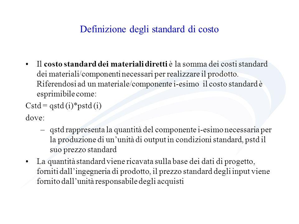 Definizione degli standard di costo Il costo standard dei materiali diretti è la somma dei costi standard dei materiali/componenti necessari per reali