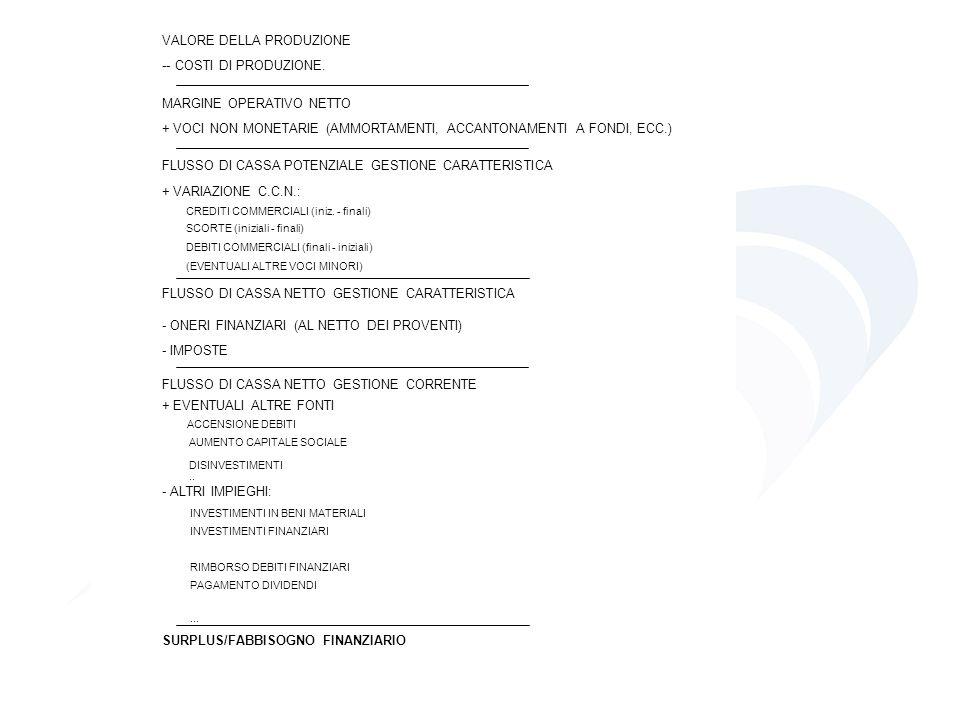 VALORE DELLA PRODUZIONE -- COSTI DI PRODUZIONE. MARGINE OPERATIVO NETTO + VOCI NON MONETARIE (AMMORTAMENTI, ACCANTONAMENTI A FONDI, ECC.) FLUSSO DI CA
