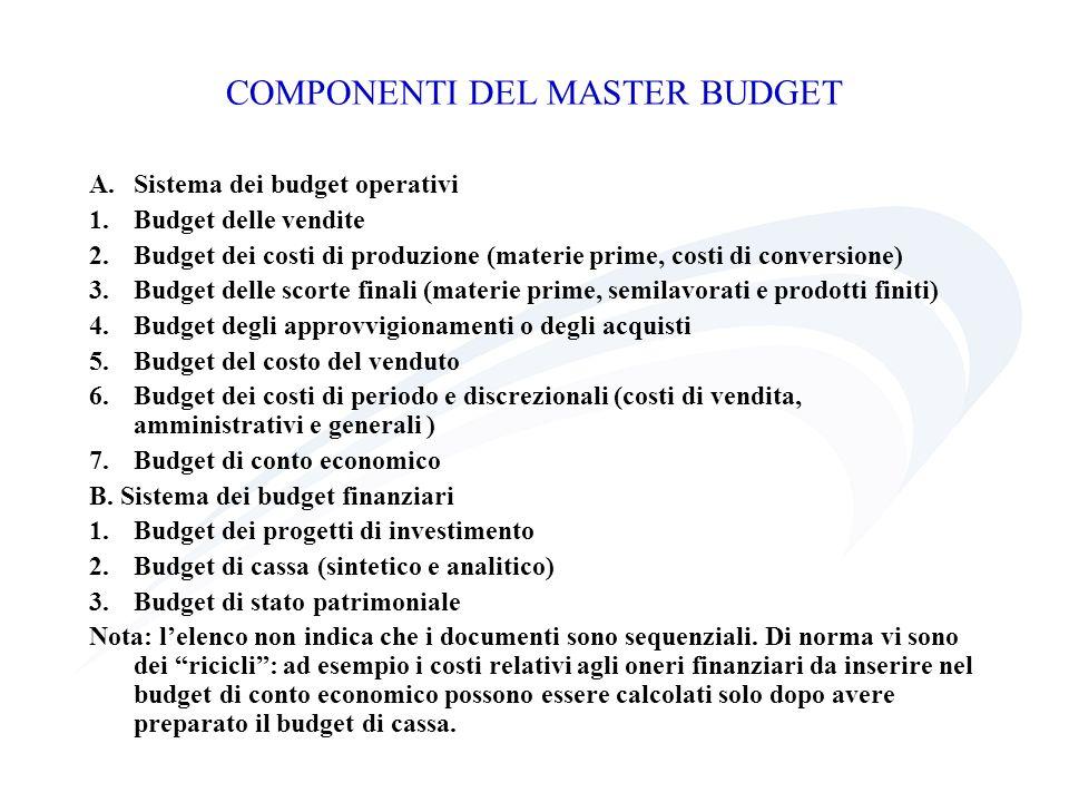 COMPONENTI DEL MASTER BUDGET A.Sistema dei budget operativi 1.Budget delle vendite 2.Budget dei costi di produzione (materie prime, costi di conversio