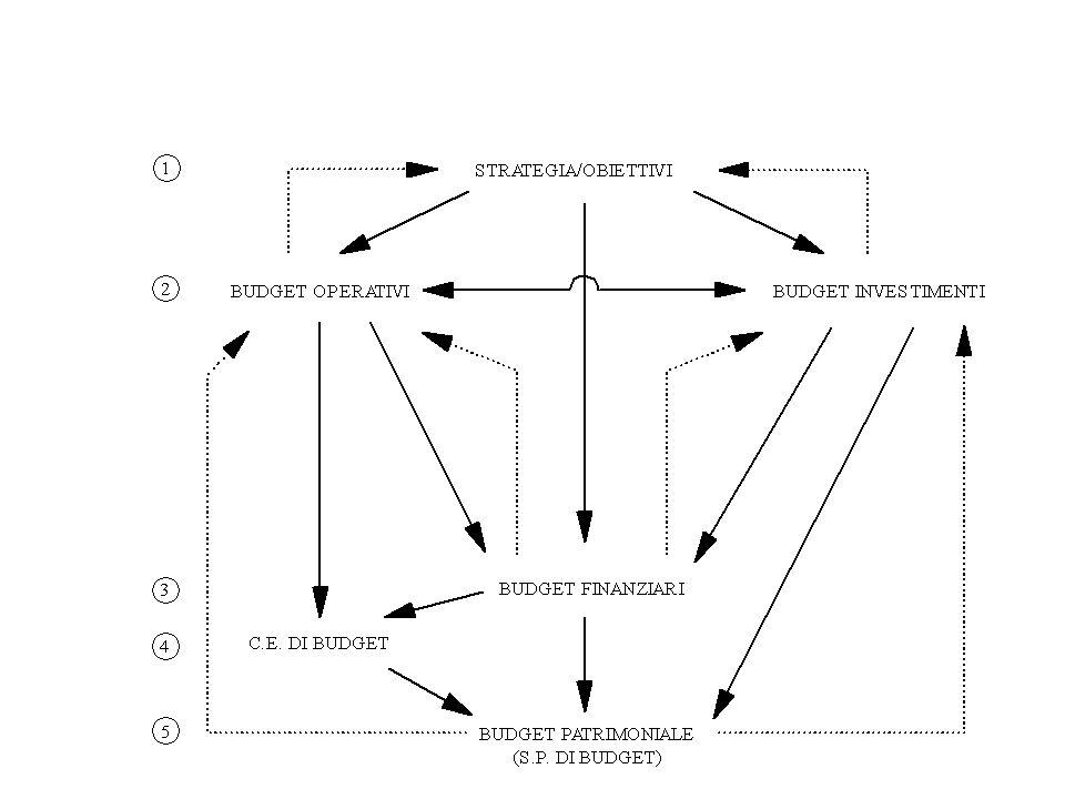 Definizione degli standard di costo Il costo standard del lavoro diretto viene determinato come il prodotto tra il tempo standard necessario per svolgere le operazioni del ciclo produttivo e il costo standard orario del lavoro diretto –Il tempo standard viene determinato dai responsabili dellingegneria di prodotto e di processo, attraverso ad esempio il cronometraggio –Il costo orario del lavoro viene fornito dallufficio del personale Il costo standard dei costi indiretti di produzione (overhead) può seguire due logiche distinte: 1.per i costi che non sono influenzati dal livello di attività (fissi): si definisce a priori il costo totale che il costo dovrebbe assumere nellesercizio (es.