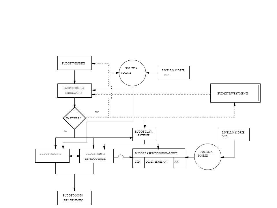 La struttura del budget fonti/impieghi a scalare Struttura del budget a scalare: si isolano le varie tipologie di gestione Si parte da gestione caratteristica, utilizzando dato utile disponibile (MON di budget) Si effettuano una serie di operazioni per passare da logica economica a logica finanziaria (arrivando quindi al flusso di cassa della gestione caratteristica) Anche tutte le restanti voci sono calcolate secondo logica finanziaria (per esempio, Imposte effettivamente pagate) Oneri finanziari e proventi finanziari non sono ancora definibili con precisione anche se vi è comunque una parte di oneri già nota (in quanto legata a debiti di lungo già esistenti a remunerazione pre-determinata), che può (e deve) essere già inclusa nella prima stesura.