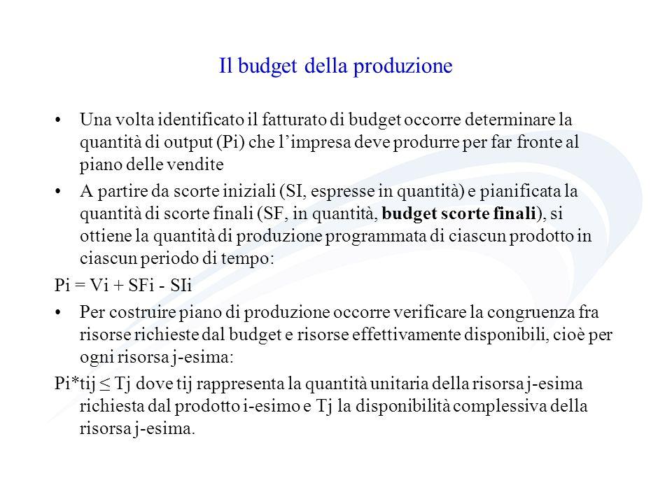 Il budget della produzione Una volta identificato il fatturato di budget occorre determinare la quantità di output (Pi) che limpresa deve produrre per