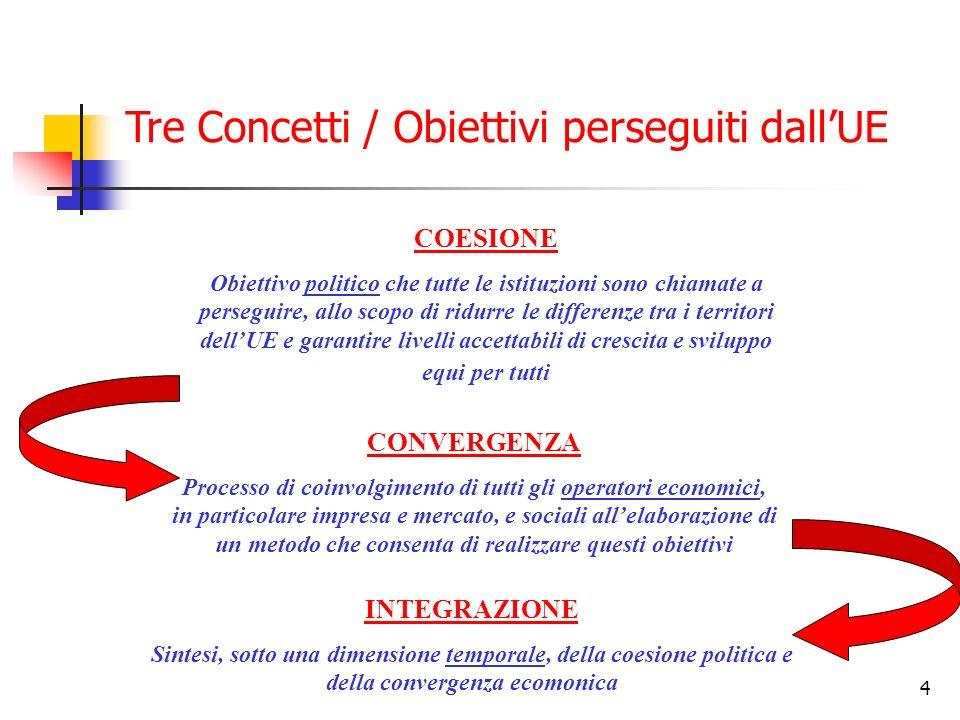 4 COESIONE Obiettivo politico che tutte le istituzioni sono chiamate a perseguire, allo scopo di ridurre le differenze tra i territori dellUE e garant