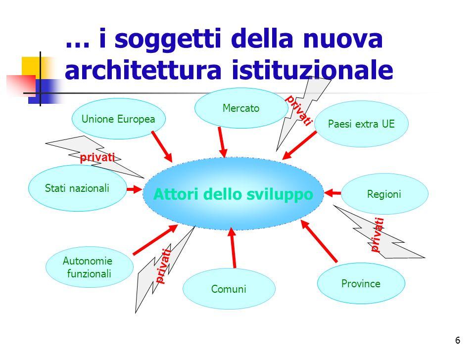6 … i soggetti della nuova architettura istituzionale Attori dello sviluppo Comuni Unione Europea Province Regioni Paesi extra UE Stati nazionali Auto