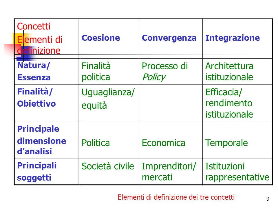 9 Concetti Elementi di definizione CoesioneConvergenzaIntegrazione Natura/ Essenza Finalità politica Processo di Policy Architettura istituzionale Fin